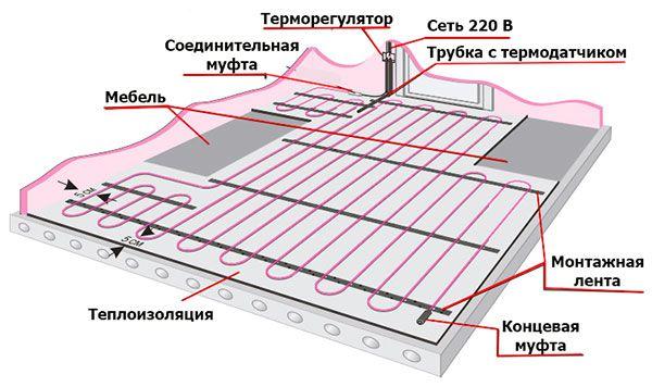 схема установки электрического пола